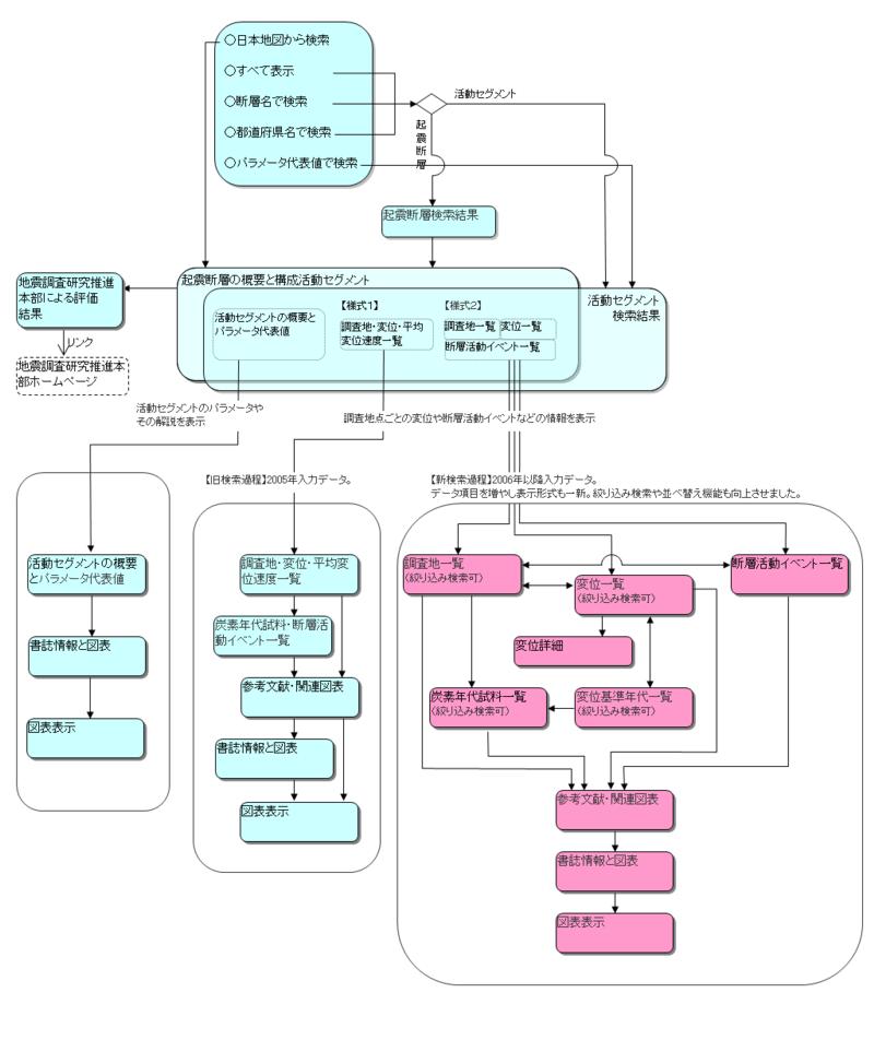 起震断層・活動セグメント検索