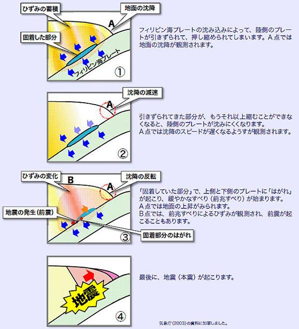 地震前兆リアルタイム